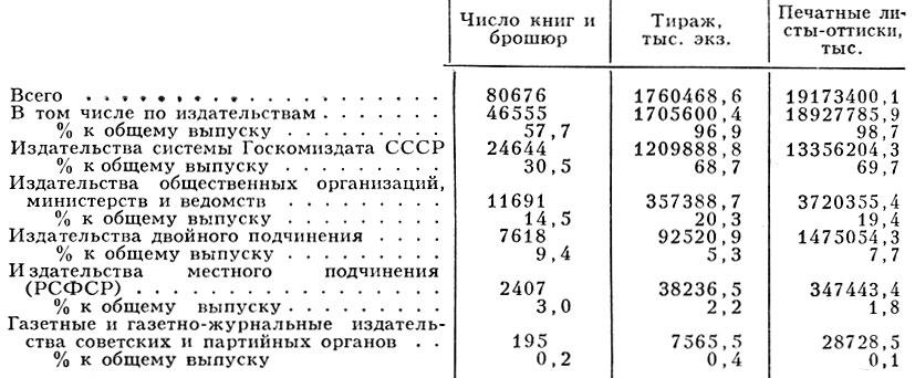 Табл. 1. - Выпуск книжной продукции в СССР за 1980