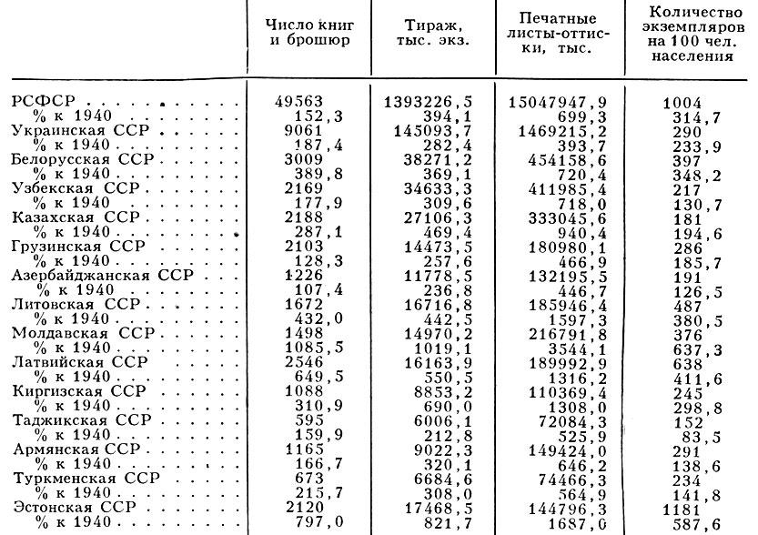 Табл. 3. - Выпуск книжной продукции в союзных республиках за 1980